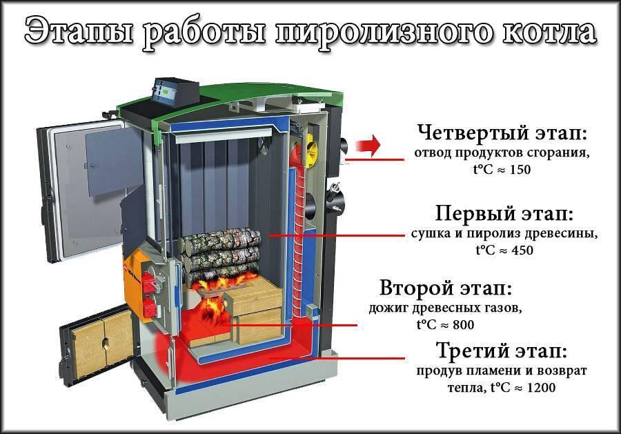 Принцип работы пиролизного котла: особенности устройства, выбор топлива, преимущества и недостатки