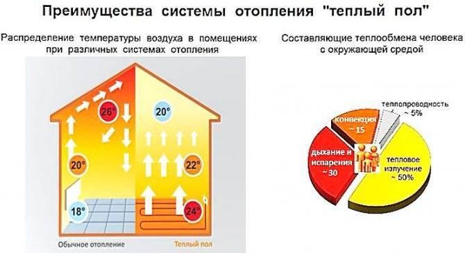 Считаем расход энергии на электрический теплый пол