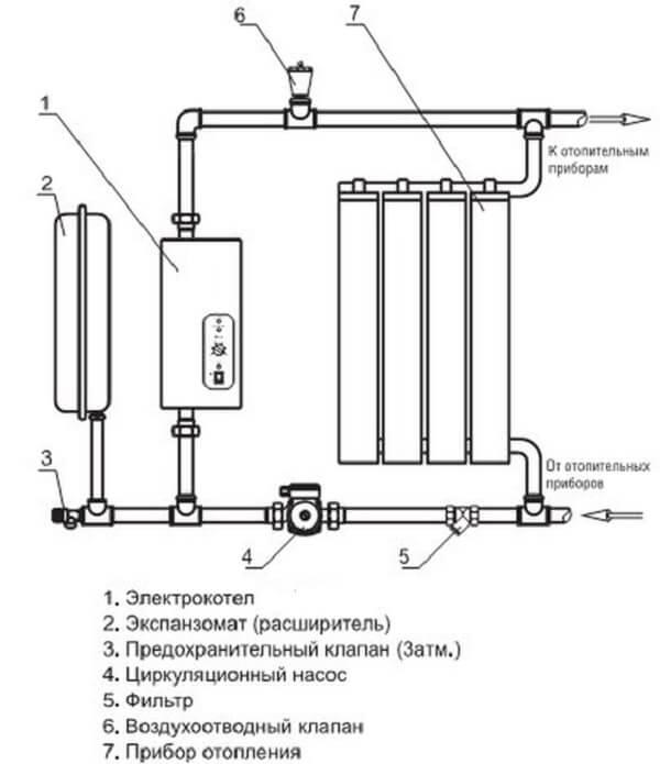 Установка электрического котла в частном доме: что нужно знать?