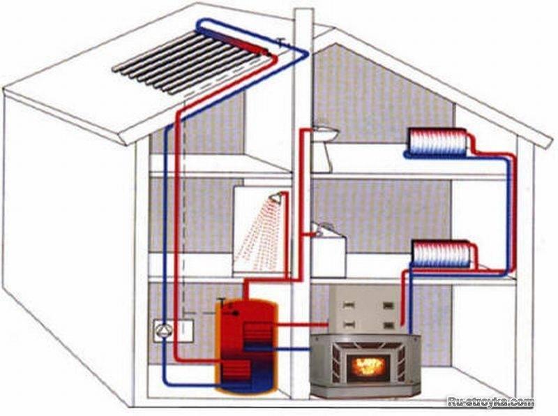 Печь-камин с водяным контуром для отопления дома: какую выбрать, все варианты реализации