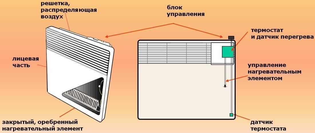 Устройство и принцип работы инфракрасного нагревателя