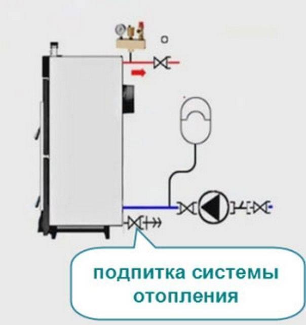 Как правильно заполнить систему отопления теплоносителем