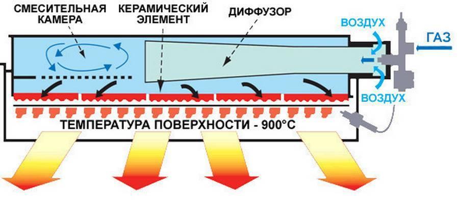Характеристики и принцип работы газового керамического обогревателя