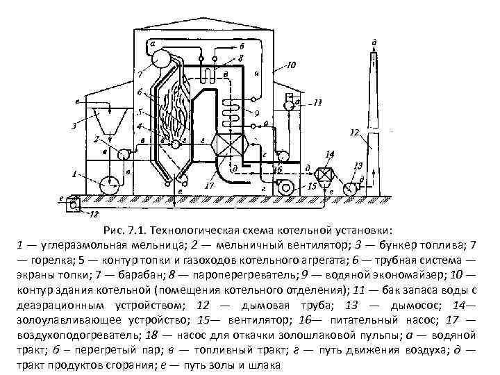 Глава 7. конструкция основных элементов паровых котлов