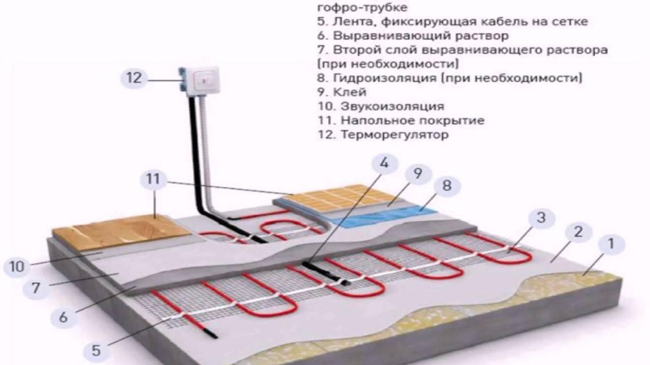 Подложка под ламинат для водяного теплого пола