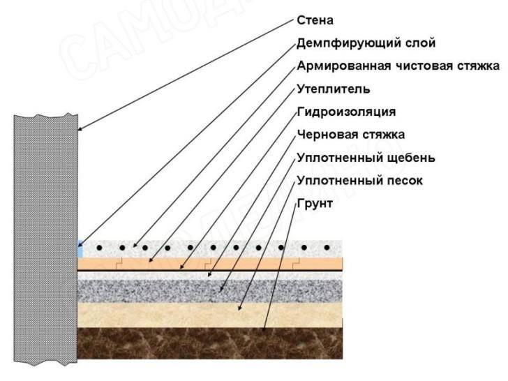 Как заливать теплый пол: тонкости монтажа
