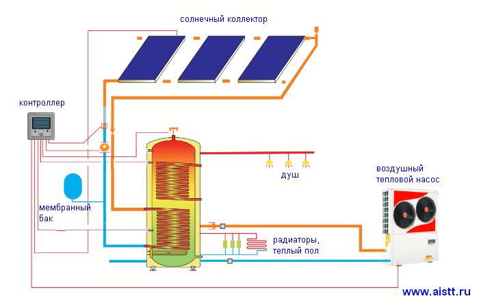 Солнечные коллекторы для отопления дома: виды вакуумных и плоских коллекторов для обогрева зимой, расчет отопительных элементов, эффективность отопления солнечными коллекторами