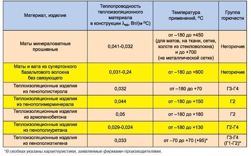 Правила изоляции трубопроводов отопления