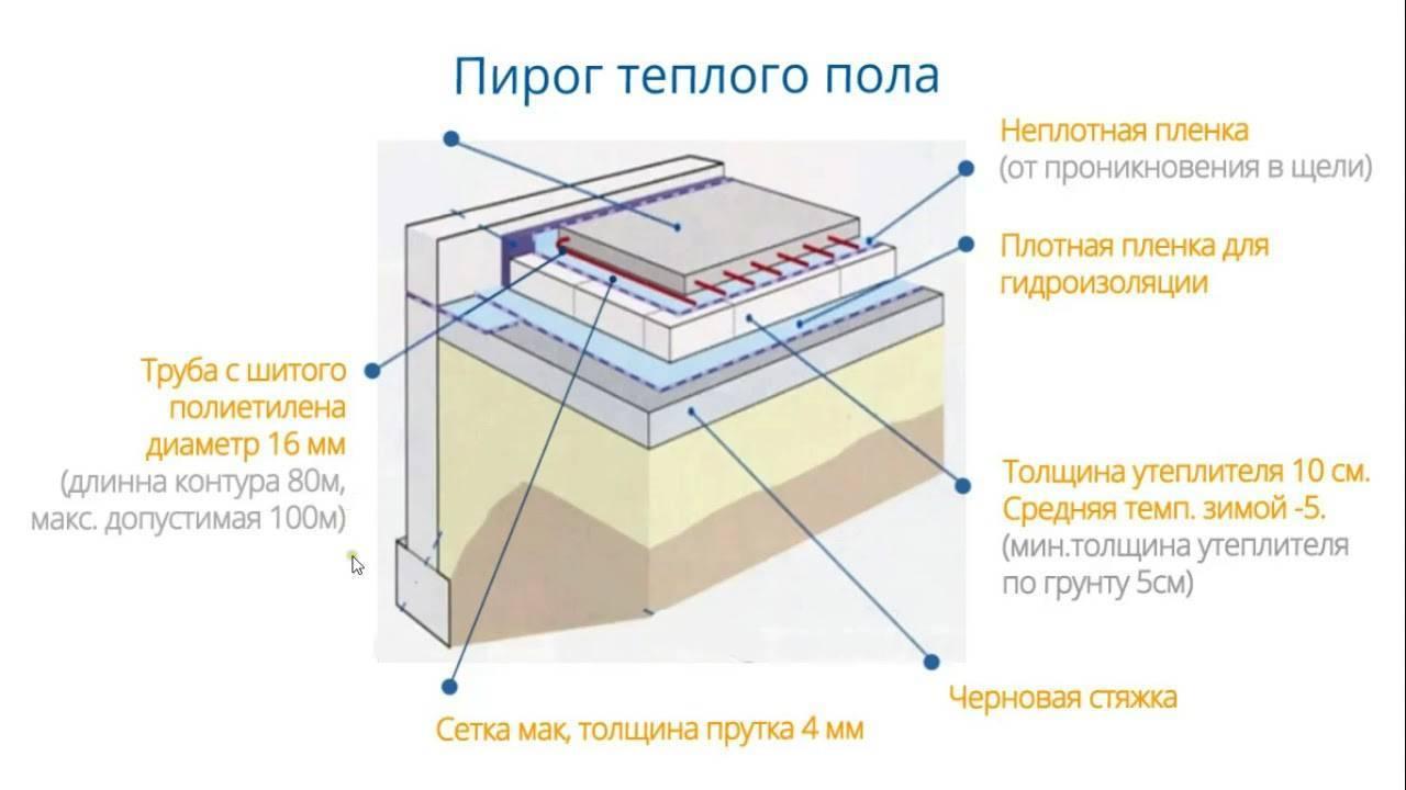 Укладка водяных теплых полов: непросто, но эффективно