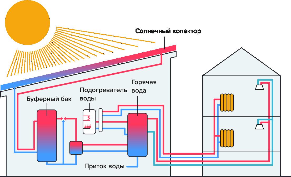 Какие бывают солнечные батареи для отопления дома – виды, особенности, преимущества и недостатки