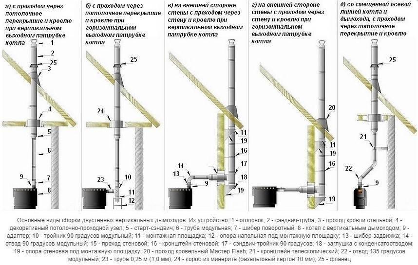 Как рассчитать высоту, диаметр и размеры трубы дымохода