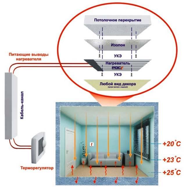 Плэн отопление: технические характеристики, монтаж инфракрасного пленочного электронагревателя своими руками