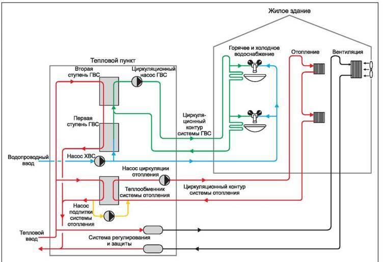 Открытая и закрытая система теплоснабжения
