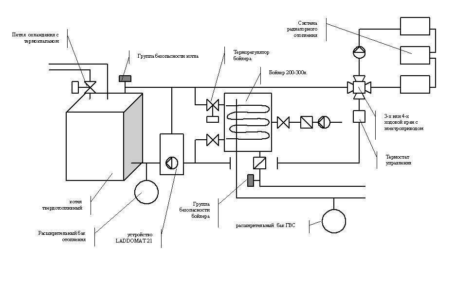 Правильная схема подключения твердотопливного котла отопления своими руками