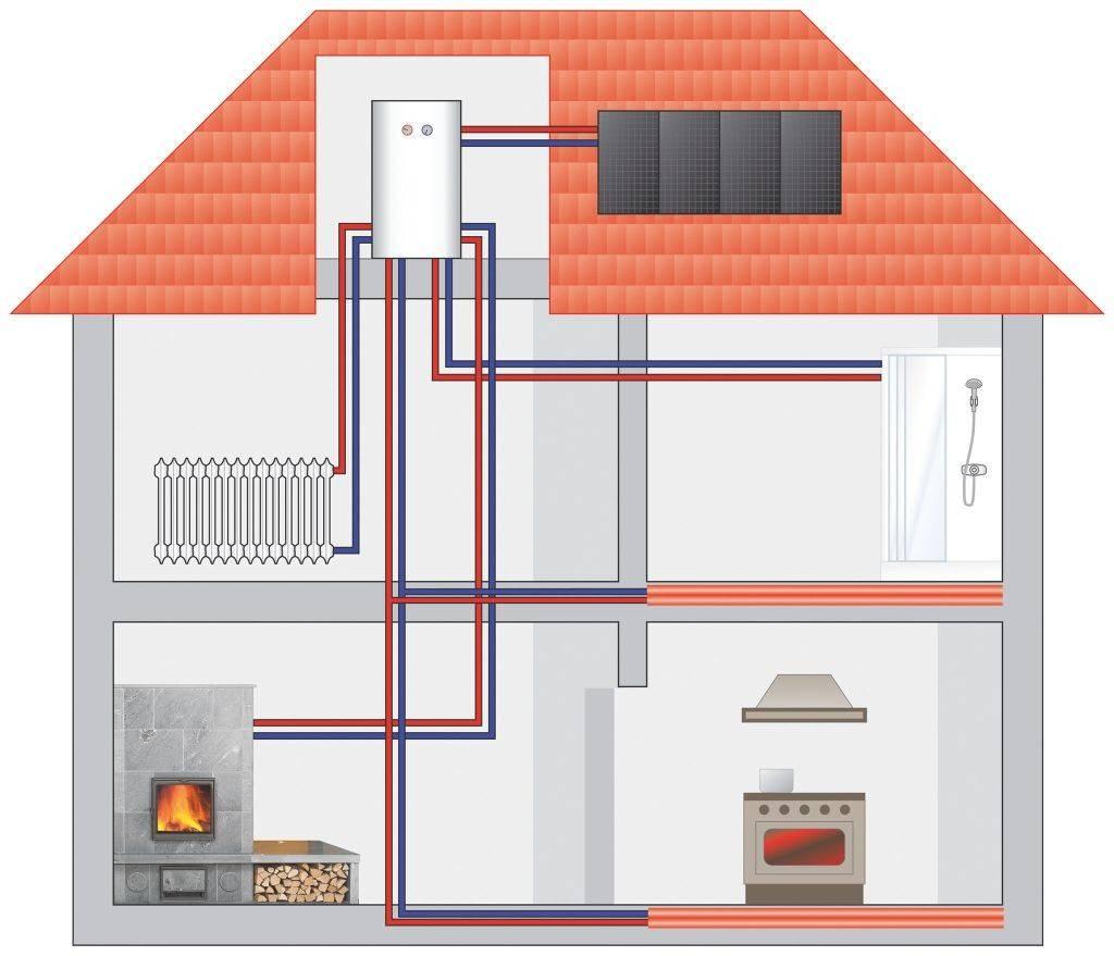 Сравнение видов отопления загородного дома: варианты решения отопительной проблемы