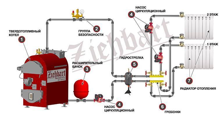 Как утеплить трубу газового котла. чем утеплить дымоход котла | утепление своими руками