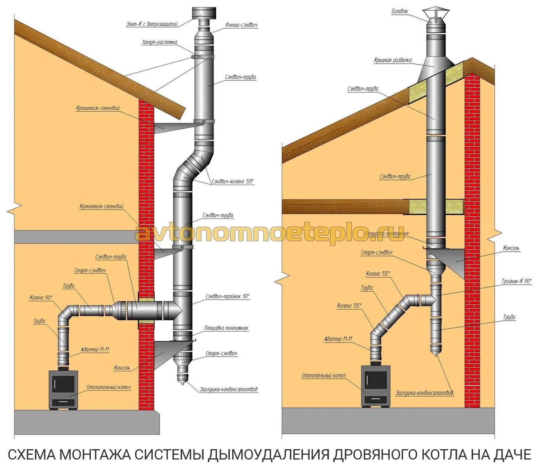 Дымоход для газового котла: описание, расчет, монтаж   отопление дома и квартиры