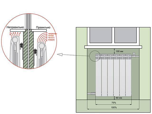 Высота радиаторов от пола и расстояние от подоконника до батареи