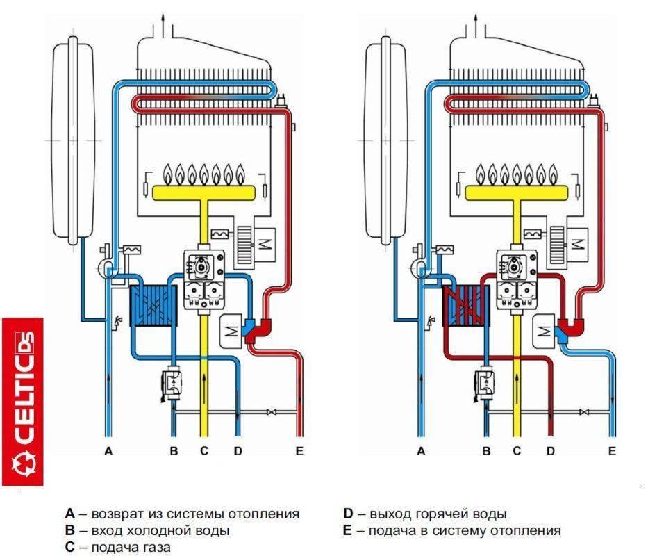 Принцип работы газового котла: двухконтурного, его виды.