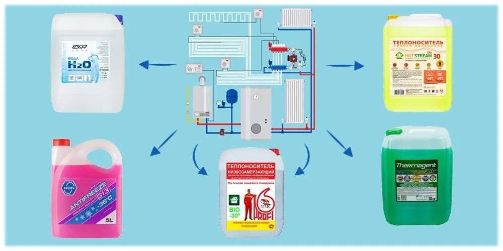Этиленгликоль или пропиленгликоль что лучше для системы отопления