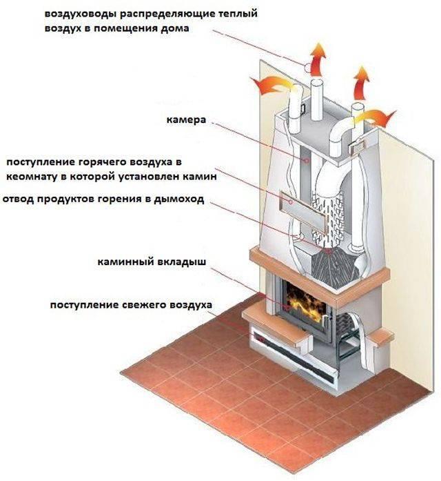 Отопление | утепление дома