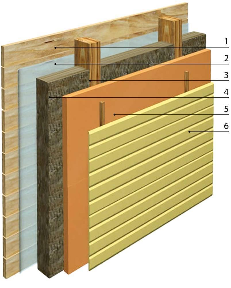 Как утеплить дом из бруса: снаружи под сайдинг, изовером и базальтовой ватой