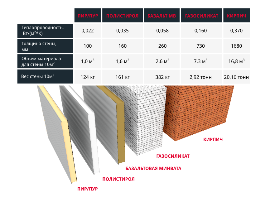 Теплопроводность пенопласта – технические характеристики материала + видео