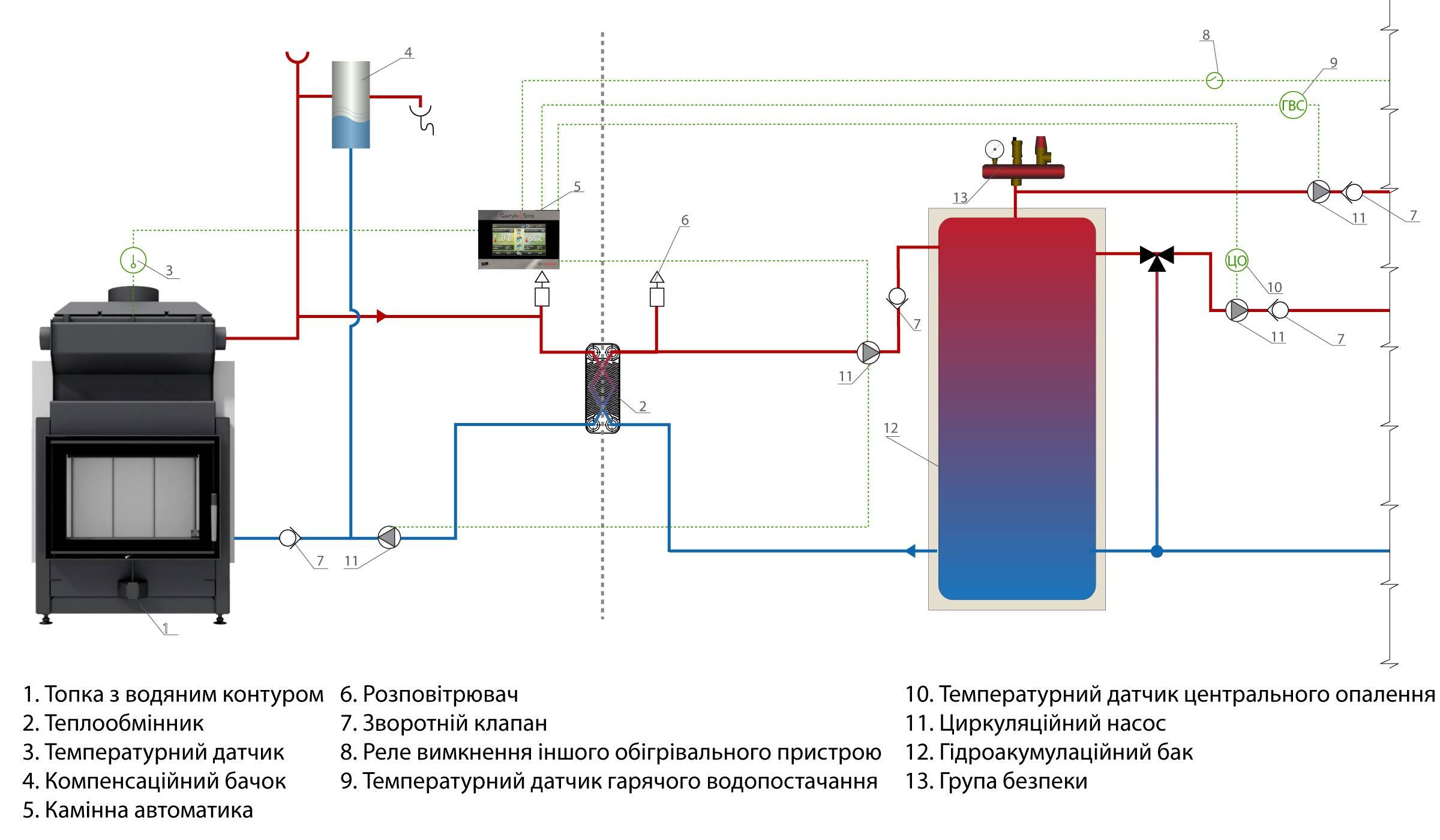 Печь с водяным контуром для отопления дома: варианты реализации – советы по ремонту