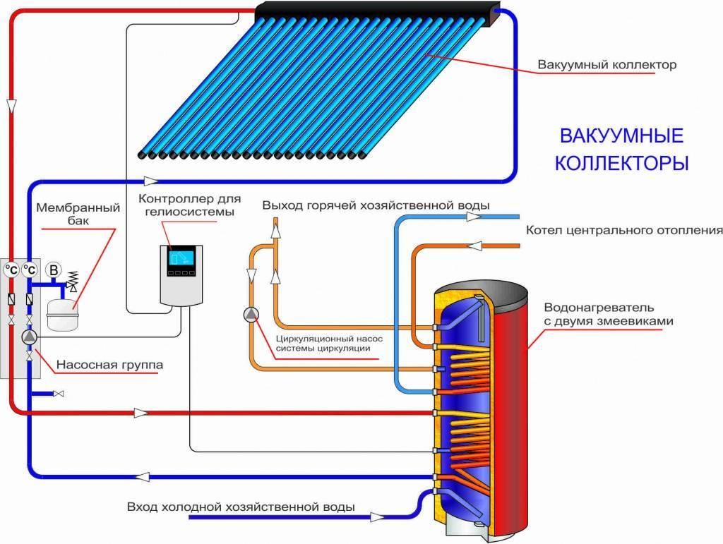 Солнечные батареи для дома, виды солнечных батарей, подходящая местность, особенности установки