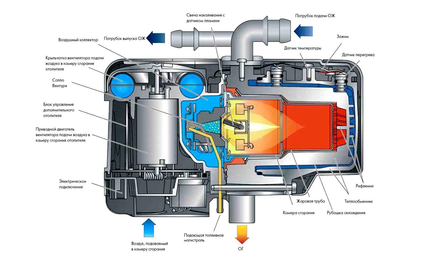Рейтинг лучших предпусковых подогревателей двигателя 2020 года по мнению редакции zuzako