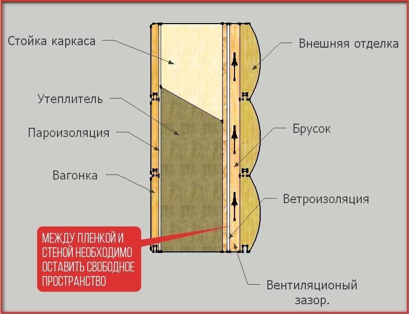 Правильное утепление каркасного дома для зимнего проживания изнутри и снаружи, можно ли утеплять каркасный дом зимой