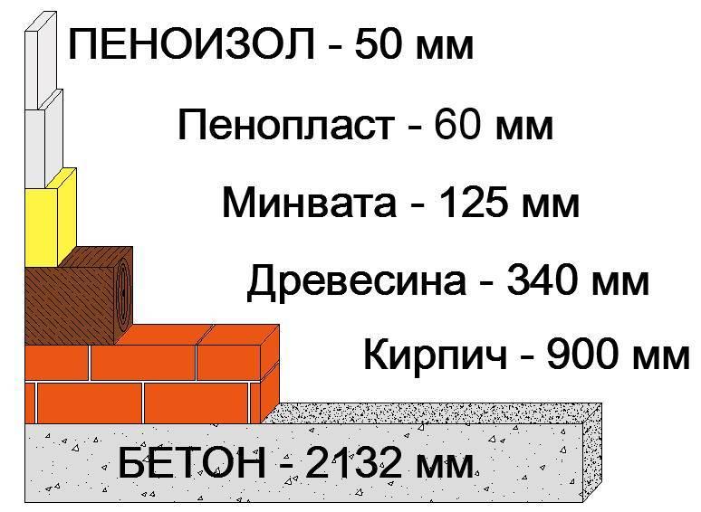 Утепление жидким пенопластом: стен, дома, отзывы
