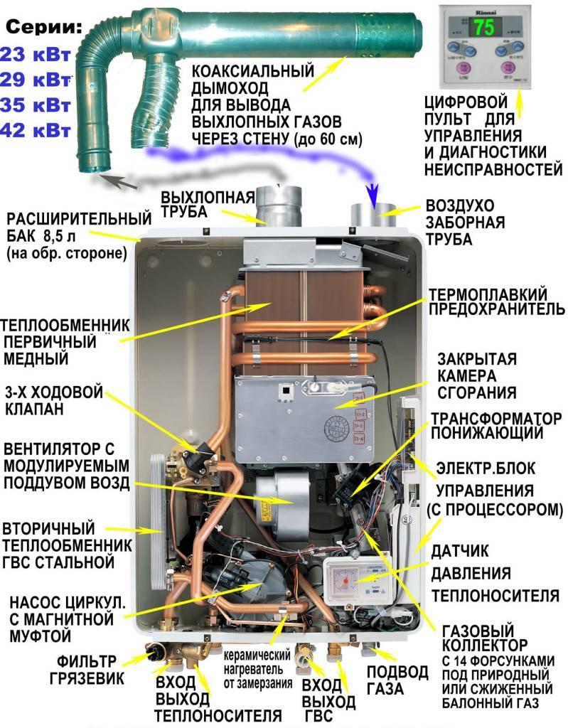Почему тухнет газовый котел: общие причины затухания и исправление неполадок