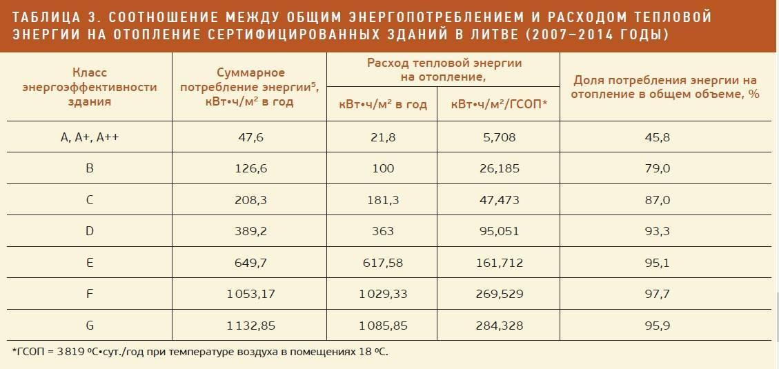 Норматив гигакалорий на квадратный метр в московской области 2020