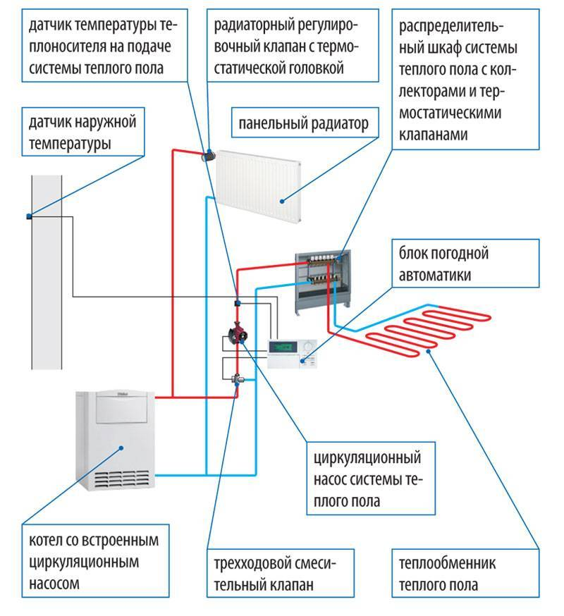 Система отопления квартиры в многоквартирном доме