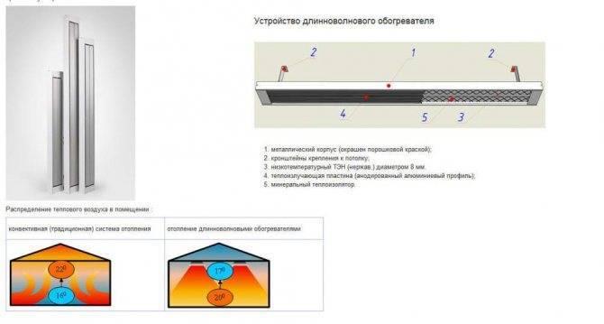 Инфракрасный обогрев – лучшее решение для отопления теплиц