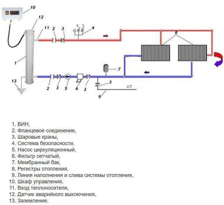 Монтаж отопления в частном доме: как правильно смонтировать отопительную систему, как делать своими руками