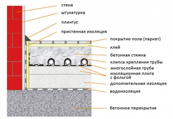 Изготовление и укладка стяжки для теплого водяного пола