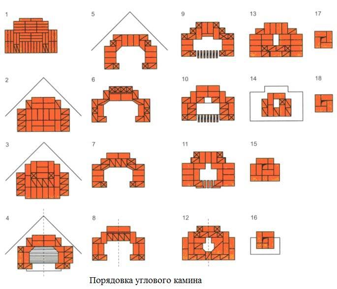 Как сделать камин в доме своими руками: пошаговая инструкция, как построить, кладка, как собрать в домашних условиях, как делают камин пошагово