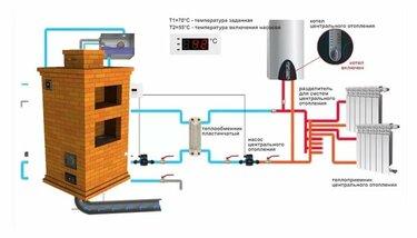 Печь с водяным контуром для отопления дома: делаем отопление дома печью с водяным контуром