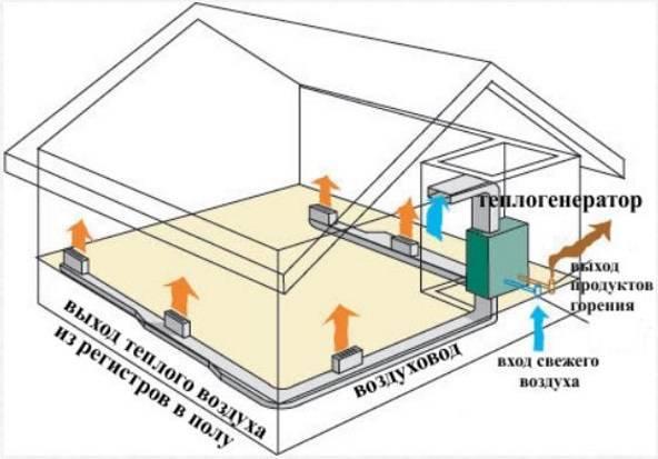 Воздушное отопление в частном доме: отзывы и принцип работы
