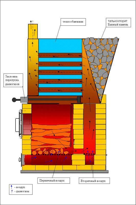 Пиролизный котел своими руками: для длительного горения, пошаговая инструкция, для древесины, чертежи - уютный домишка