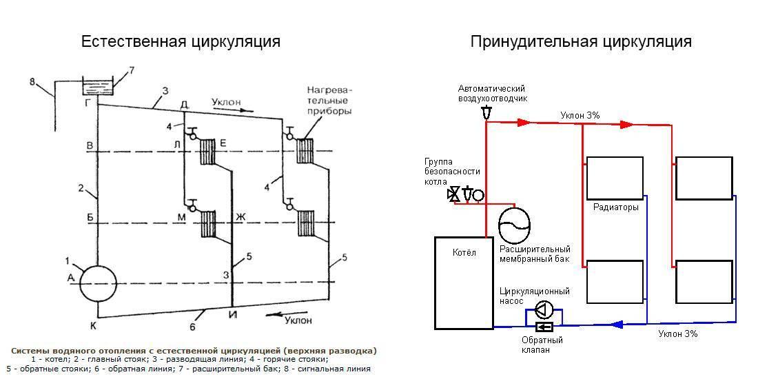 Как выбрать электрический котел с насосом и расширительным баком – выбор и установка