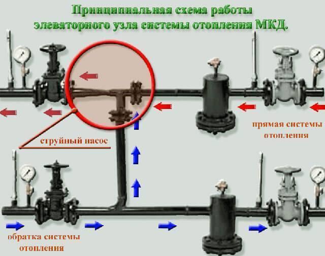 Промывка системы отопления многоквартирного дома - отопление и утепление - сайт о тепле в вашем доме