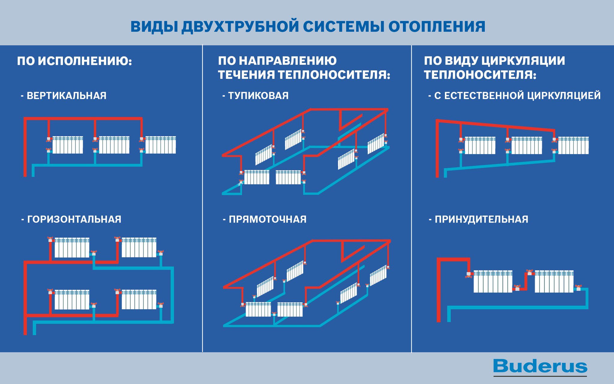 Схема двухтрубной системы отопления дома