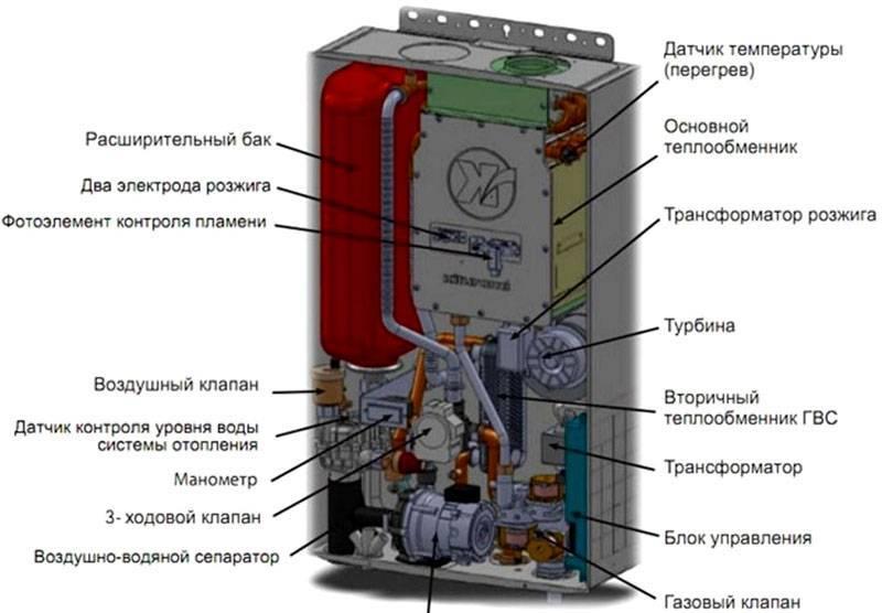 Газовый котел: выбор газового котла их параметры и типы, на что следует обратить внимание при выборе