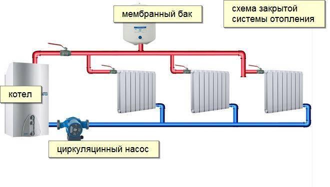 Схема водяного отопления частного дома: виды, расчет системы, фото и видео примеры