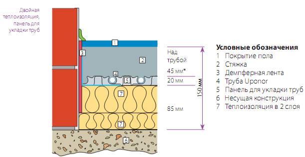Какую толщину заливки раствора выбрать над водяным теплым полом