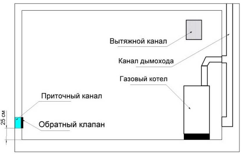 Установка газового котла в частном доме: требования, основные правила, особенности и этапы монтажа