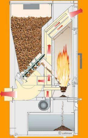Выгодно ли создавать отопление опилками частного дома - учебник сантехника